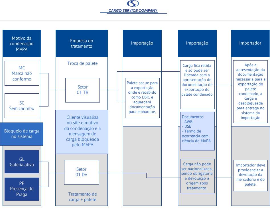 Instrução normativa mapa nº 32, de 23/09/2015 – DOU-1 de 24/09/2015